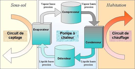 Qu'est-ce qu'une pompe à chaleur ? Quel est son fonctionnement ?